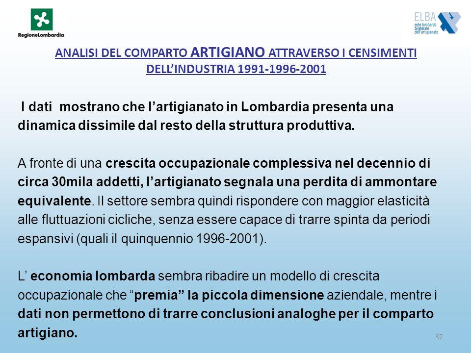 37 ANALISI DEL COMPARTO ARTIGIANO ATTRAVERSO I CENSIMENTI DELLINDUSTRIA 1991-1996-2001 I dati mostrano che lartigianato in Lombardia presenta una dina