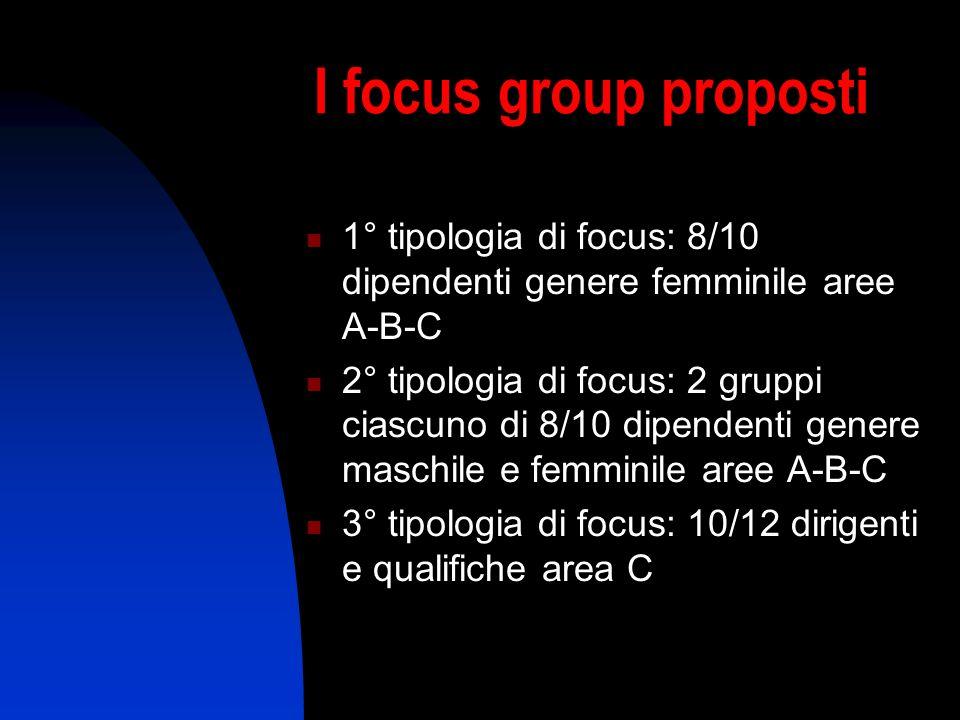 I focus group proposti 1° tipologia di focus: 8/10 dipendenti genere femminile aree A-B-C 2° tipologia di focus: 2 gruppi ciascuno di 8/10 dipendenti genere maschile e femminile aree A-B-C 3° tipologia di focus: 10/12 dirigenti e qualifiche area C