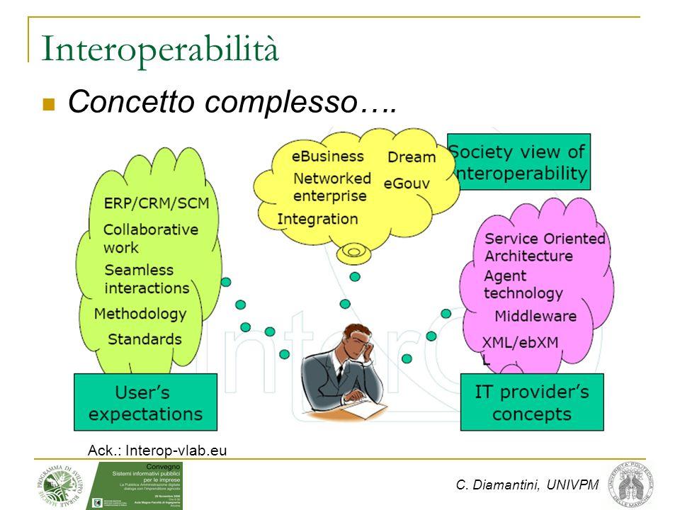 C. Diamantini, UNIVPM Interoperabilità Concetto complesso…. Ack.: Interop-vlab.eu