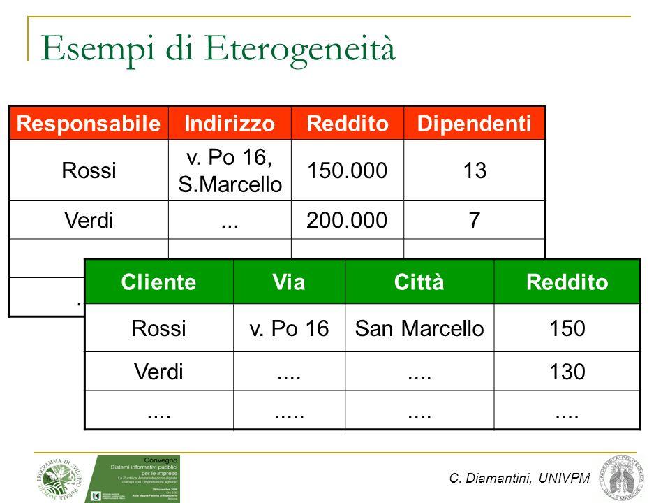 C. Diamantini, UNIVPM Esempi di Eterogeneità ResponsabileIndirizzoRedditoDipendenti Rossi v.