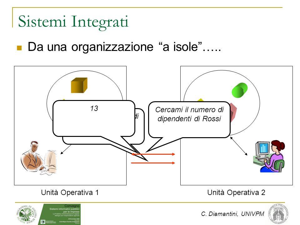 C. Diamantini, UNIVPM Sistemi Integrati Da una organizzazione a isole…..