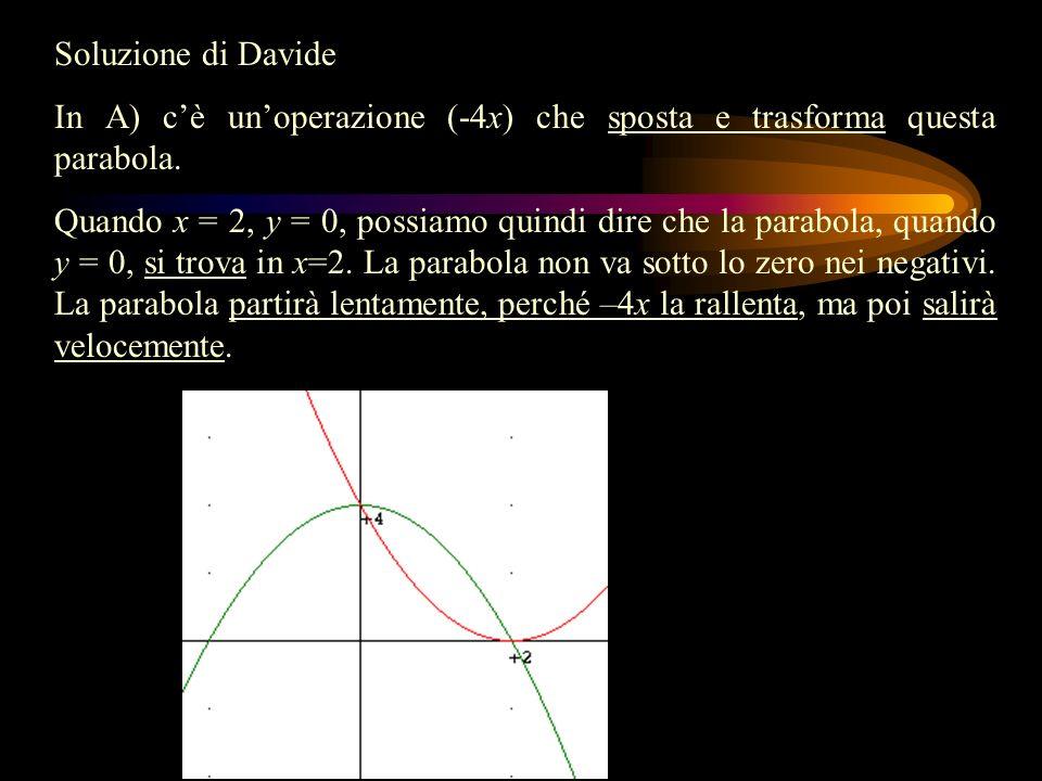 Soluzione di Davide In A) cè unoperazione (-4x) che sposta e trasforma questa parabola.