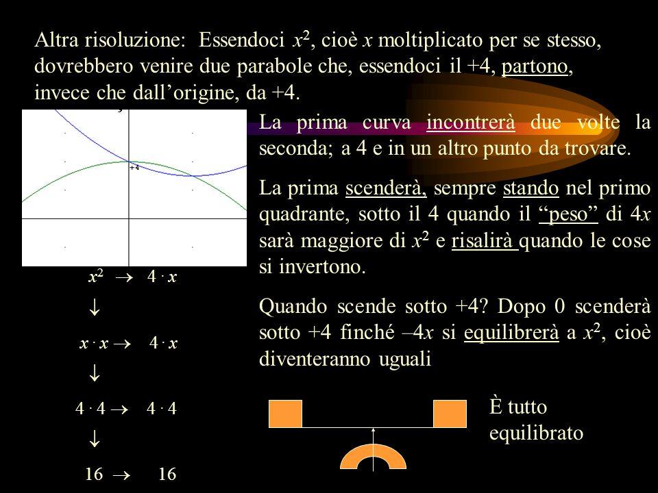 Altra risoluzione: Essendoci x 2, cioè x moltiplicato per se stesso, dovrebbero venire due parabole che, essendoci il +4, partono, invece che dallorigine, da +4.