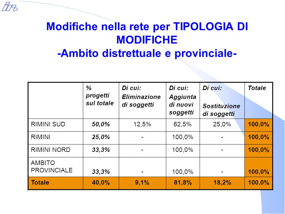 Modifiche nella rete per TIPOLOGIA DI MODIFICHE -Ambito distrettuale e provinciale- % progetti sul totale Di cui: Eliminazione di soggetti Di cui: Aggiunta di nuovi soggetti Di cui: Sostituzione di soggetti Totale RIMINI SUD50,0%12,5%62,5%25,0%100,0% RIMINI25,0%-100,0%- RIMINI NORD33,3%-100,0%- AMBITO PROVINCIALE 33,3%-100,0%- Totale40,0%9,1%81,8%18,2%100,0%