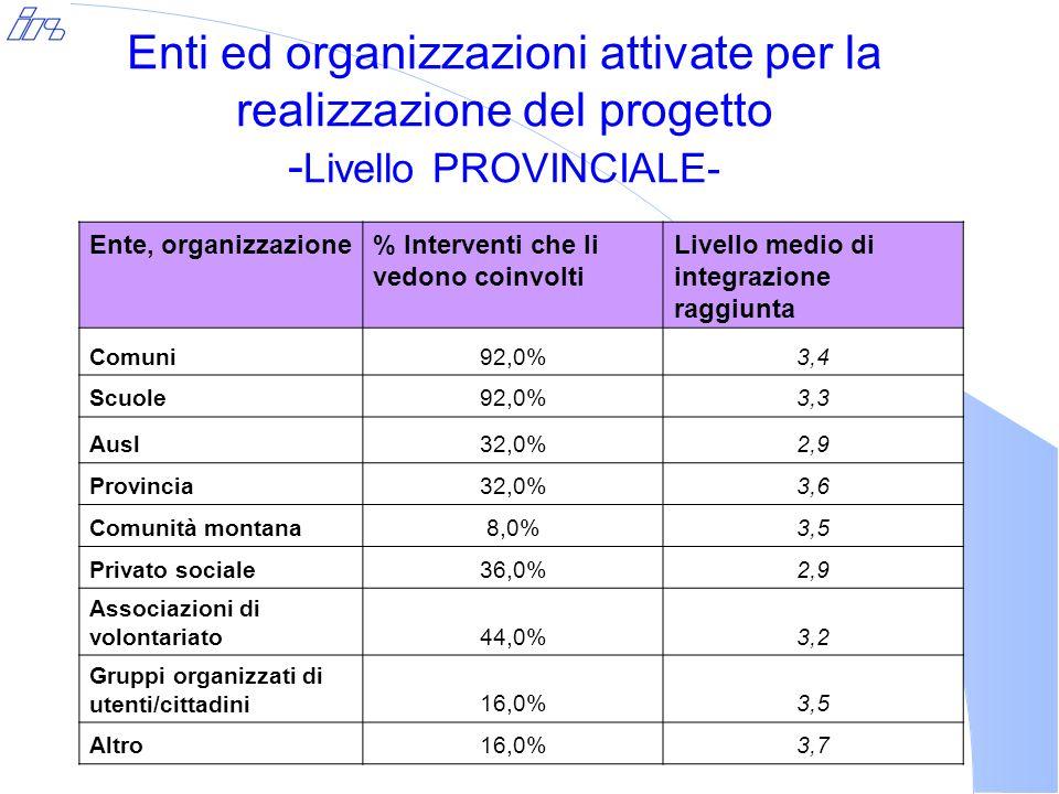 Enti ed organizzazioni attivate per la realizzazione del progetto - Livello PROVINCIALE- Ente, organizzazione% Interventi che li vedono coinvolti Livello medio di integrazione raggiunta Comuni92,0%3,4 Scuole92,0%3,3 Ausl32,0%2,9 Provincia32,0%3,6 Comunità montana8,0%3,5 Privato sociale36,0%2,9 Associazioni di volontariato 44,0%3,2 Gruppi organizzati di utenti/cittadini16,0%3,5 Altro16,0%3,7