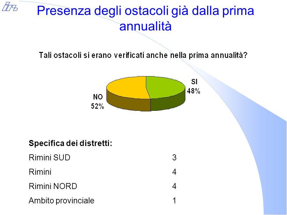 Presenza degli ostacoli già dalla prima annualità Specifica dei distretti: Rimini SUD3 Rimini4 Rimini NORD4 Ambito provinciale1