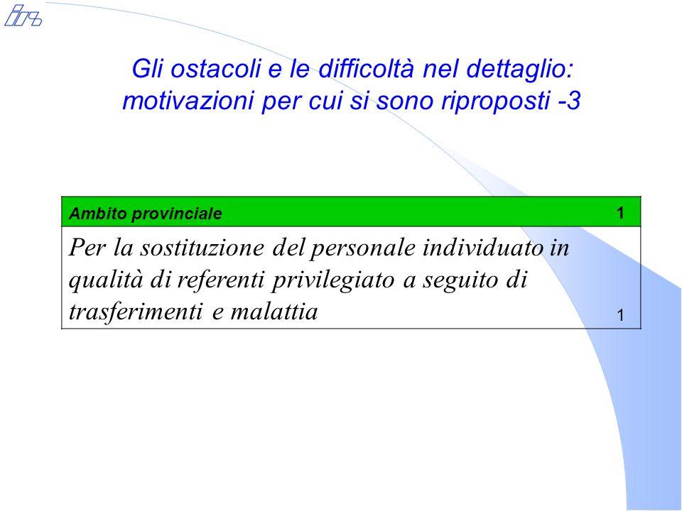 Gli ostacoli e le difficoltà nel dettaglio: motivazioni per cui si sono riproposti -3 Ambito provinciale1 Per la sostituzione del personale individuato in qualità di referenti privilegiato a seguito di trasferimenti e malattia 1