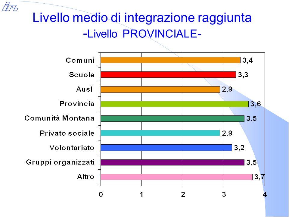Enti ed organizzazioni attivate per la realizzazione del progetto - Livello PROVINCIALE- % Interventi che li vedono coinvolti Ente, organizzazione RIMINI SUDRIMINI RIMINI NORD AMBITO PROVINCIALE TOTALE PROVINCIA Comuni100,0%75,0%100,0%66,7%92,0% Scuole91,7%100,0% 66,7%92,0% Ausl18,2%25,0%50,0%66,7%32,0% Provincia22,2%50,0% 33,3%32,0% Comunità montana--33,3%-8,0% Privato sociale33,3%25,0%33,3%66,7%36,0% Associazioni di volontariato22,2%75,0%83,3%33,3%44,0% Gruppi organizzati di utenti/cittadini-25,0%50,0%-16,0% Altro33,3%---16,0%