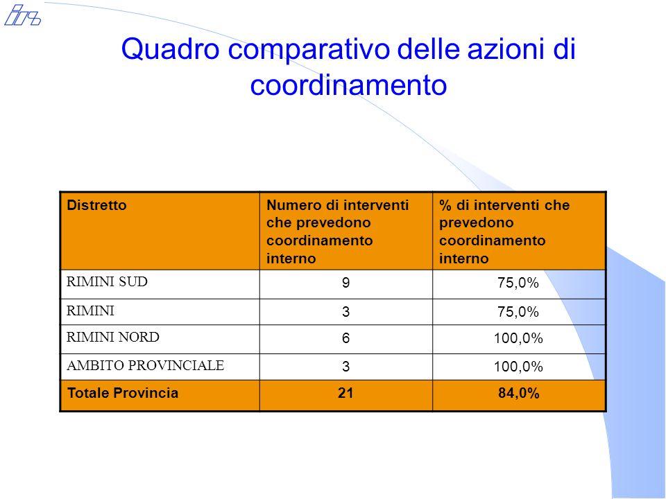 Quadro comparativo delle azioni di coordinamento DistrettoNumero di interventi che prevedono coordinamento interno % di interventi che prevedono coordinamento interno RIMINI SUD 975,0% RIMINI 375,0% RIMINI NORD 6100,0% AMBITO PROVINCIALE 3100,0% Totale Provincia2184,0%