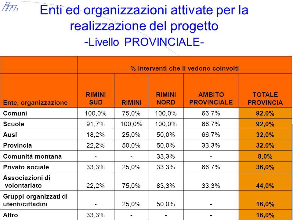 Enti ed organizzazioni attivate per la realizzazione del progetto - Livello PROVINCIALE- Livello medio di integrazione raggiunto Ente, organizzazione RIMINI SUDRIMINI RIMINI NORD AMBITO PROVINCIALE TOTALE PROVINCIA Comuni3,43,04,02,73,4 Scuole3,43,53,22,73,3 Ausl2,33,02,84,02,9 Provincia2,73,52,73,53,6 Comunità montana--3,5- Privato sociale2,53,02,33,32,9 Associazioni di volontariato2,52,73,23,53,2 Gruppi organizzati di utenti/cittadini-4,03,5- Altro3,7---