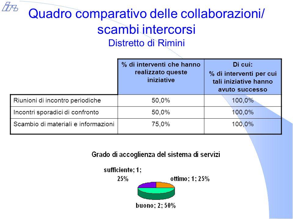 Quadro comparativo delle collaborazioni/ scambi intercorsi Distretto di Rimini % di interventi che hanno realizzato queste iniziative Di cui: % di interventi per cui tali iniziative hanno avuto successo Riunioni di incontro periodiche50,0%100,0% Incontri sporadici di confronto50,0%100,0% Scambio di materiali e informazioni75,0%100,0%