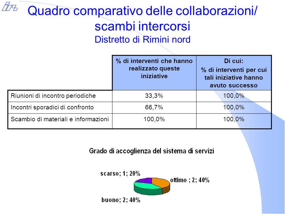 Quadro comparativo delle collaborazioni/ scambi intercorsi Distretto di Rimini nord % di interventi che hanno realizzato queste iniziative Di cui: % di interventi per cui tali iniziative hanno avuto successo Riunioni di incontro periodiche33,3%100,0% Incontri sporadici di confronto66,7%100,0% Scambio di materiali e informazioni100,0%
