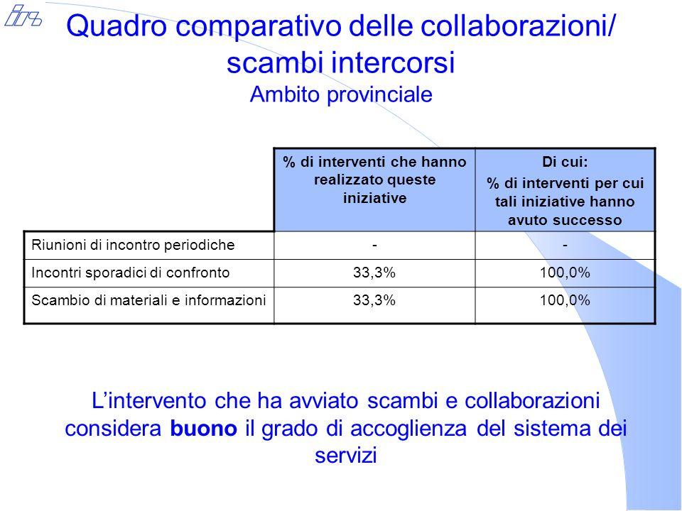 Quadro comparativo delle collaborazioni/ scambi intercorsi Ambito provinciale % di interventi che hanno realizzato queste iniziative Di cui: % di interventi per cui tali iniziative hanno avuto successo Riunioni di incontro periodiche-- Incontri sporadici di confronto33,3%100,0% Scambio di materiali e informazioni33,3%100,0% Lintervento che ha avviato scambi e collaborazioni considera buono il grado di accoglienza del sistema dei servizi