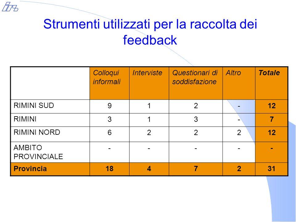 Colloqui informali IntervisteQuestionari di soddisfazione AltroTotale RIMINI SUD912-12 RIMINI313-7 RIMINI NORD622212 AMBITO PROVINCIALE ----- Provincia1847231 Strumenti utilizzati per la raccolta dei feedback