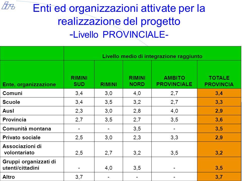 Enti ed organizzazioni attivate per la realizzazione del progetto: Provincia di Rimini - valori % - Enti coinvolti Azioni svolte% Comune% Scuola % Ausl % Provincia % Comunità Montana % Privato Sociale % Associazioni di volontariato % Gruppi organizzati di utenti/ cittadini % Altro % Totale Coordinamento16,918,021,420,022,215,4 - -11,116,2 Predisposizione atti amministrativi 15,7 -- -22,2 -- -- 7,4 Organizzazione logistica 10,816,0- 10,0- 15,427,3 -11,111,8 Individuazione delle risorse umane 10,82,0- 10,0- 15,4- -11,16,9 Gestione risorse finanziarie 14,52,014,3 -22,27,7- -- 8,8 Pubblicizzazione10,816,021,410,022,27,79,140,0- 13,2 Individuazione utenza9,614,021,4 -- -9,1 -- 9,3 Formazione1,26,014,310,0- 15,49,1 -33,36,4 Collaborazione per la realizzazione di attività 8,424,07,120,011,123,145,560,022,217,6 Gestione degli interventi 1,22,0- 20,0- - - - 11,12,5 Totale100,0 % di riga40,724,56,94,94,46,45,42,54,4100,0