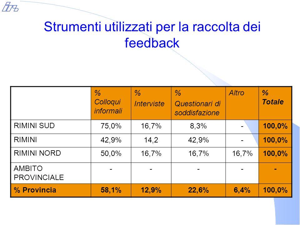 % Colloqui informali % Interviste % Questionari di soddisfazione Altro% Totale RIMINI SUD75,0%16,7%8,3%-100,0% RIMINI42,9%14,242,9%-100,0% RIMINI NORD50,0%16,7% 100,0% AMBITO PROVINCIALE ----- % Provincia58,1%12,9%22,6%6,4%100,0% Strumenti utilizzati per la raccolta dei feedback