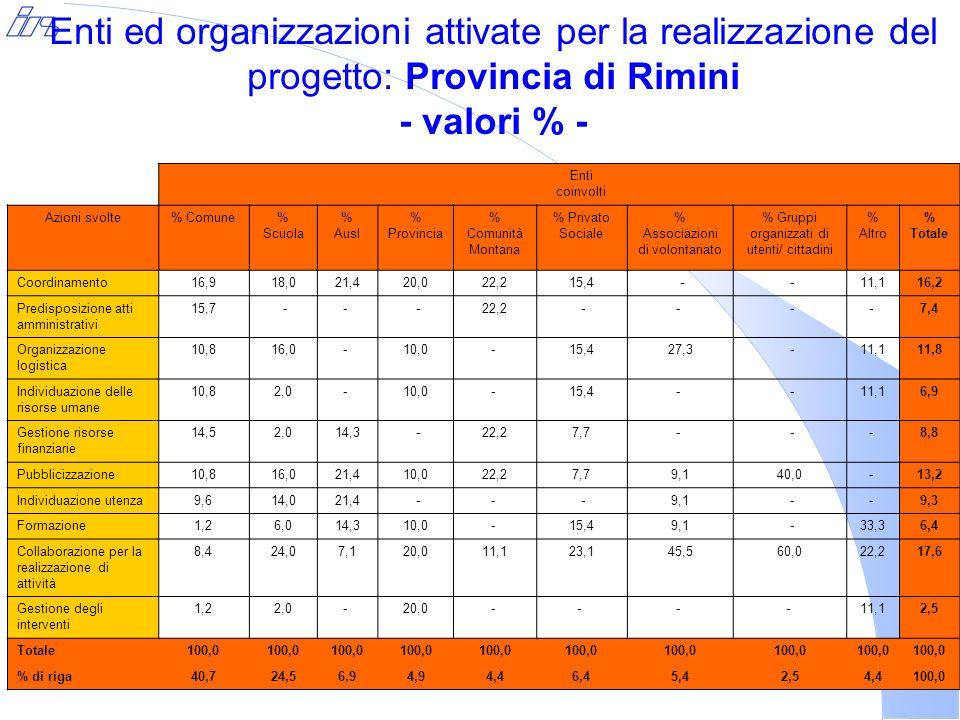Enti ed organizzazioni attivate per la realizzazione del progetto: Distretto di Rimini sud – valori % - Enti coinvolti Azioni svolte% Comune % Scuola% Ausl % Provincia% Privato Sociale % Associazioni di volontariato % Altro% Totale Coordinamento15,618,5 - -11,1 - 14,6 Predisposizione atti amministrativi 17,8 - -- -- -8,3 Organizzazione logistica 11,118,5 -- 22,250,011,114,6 Individuazione delle risorse umane 8,93,7 -- 22,2- 11,18,3 Gestione risorse finanziarie 15,6- -- 11,1- -8,3 Pubblicizzazione11,1 -- -- -8,3 Individuazione utenza 11,114,8 -- -- -9,4 Formazione-3,7 -- 22,2- 33,36,3 Collaborazione per la realizzazione di attività 8,925,9 -- - - 22,213,5 Gestione degli interventi - 3,7100,0 11,150,011,18,3 Totale100,0 % di riga46,928,12,1 9,42,19,4100,0