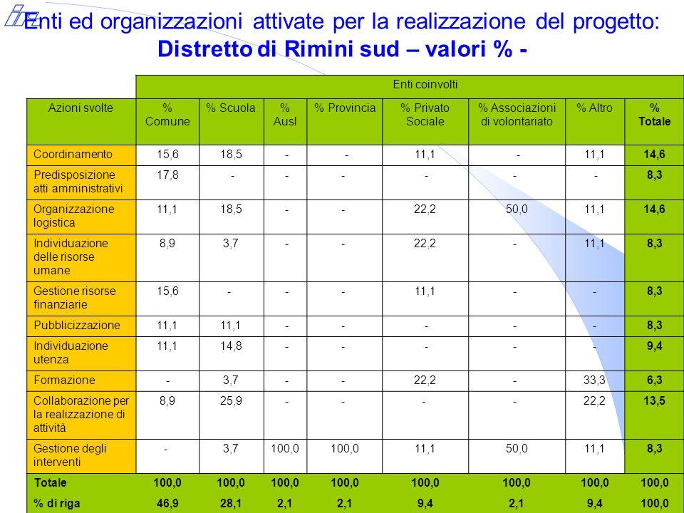 Ostacoli/difficoltà incontrate riguardo allavvio dellintervento - AMBITO RIMINI SUD - % sul totale Rapporti organizzativi con la rete37,5 Scarse relazioni con gli attori del territorio6,3 Difficoltà nel creare una rete attiva31,3 Organizzazione interna43,8 Complessità organizzativa12,5 Coordinamento poco formalizzato e strutturato18,8 Carenza di chiarezza sulle responsabilità12,5 Coinvolgimento dei destinatari- Attenzione alla metodologia18,8 Difficoltà nellindividuare strategie migliorative- Scarsa attenzione alla valutazione6,3 Altro: scarsa attenzione alla documentazione12,5 Totale ostacoli difficoltà100,0