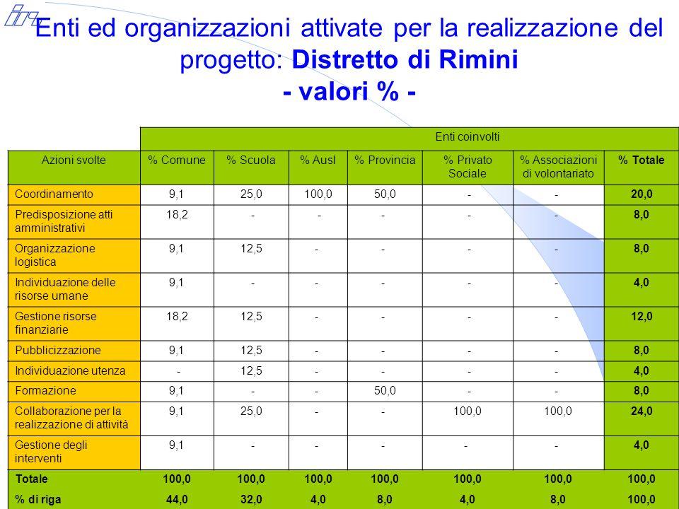 Enti ed organizzazioni attivate per la realizzazione del progetto: Distretto di Rimini - valori % - Enti coinvolti Azioni svolte% Comune% Scuola% Ausl% Provincia% Privato Sociale % Associazioni di volontariato % Totale Coordinamento9,125,0100,050,0 -- 20,0 Predisposizione atti amministrativi 18,2 - -- -- 8,0 Organizzazione logistica 9,112,5- - -- 8,0 Individuazione delle risorse umane 9,1 -- - -- 4,0 Gestione risorse finanziarie 18,212,5- - -- 12,0 Pubblicizzazione9,112,5- - -- 8,0 Individuazione utenza -12,5- - -- 4,0 Formazione9,1 -- 50,0 -- 8,0 Collaborazione per la realizzazione di attività 9,125,0- - 100,0 24,0 Gestione degli interventi 9,1 -- - - - 4,0 Totale100,0 % di riga44,032,04,08,04,08,0100,0