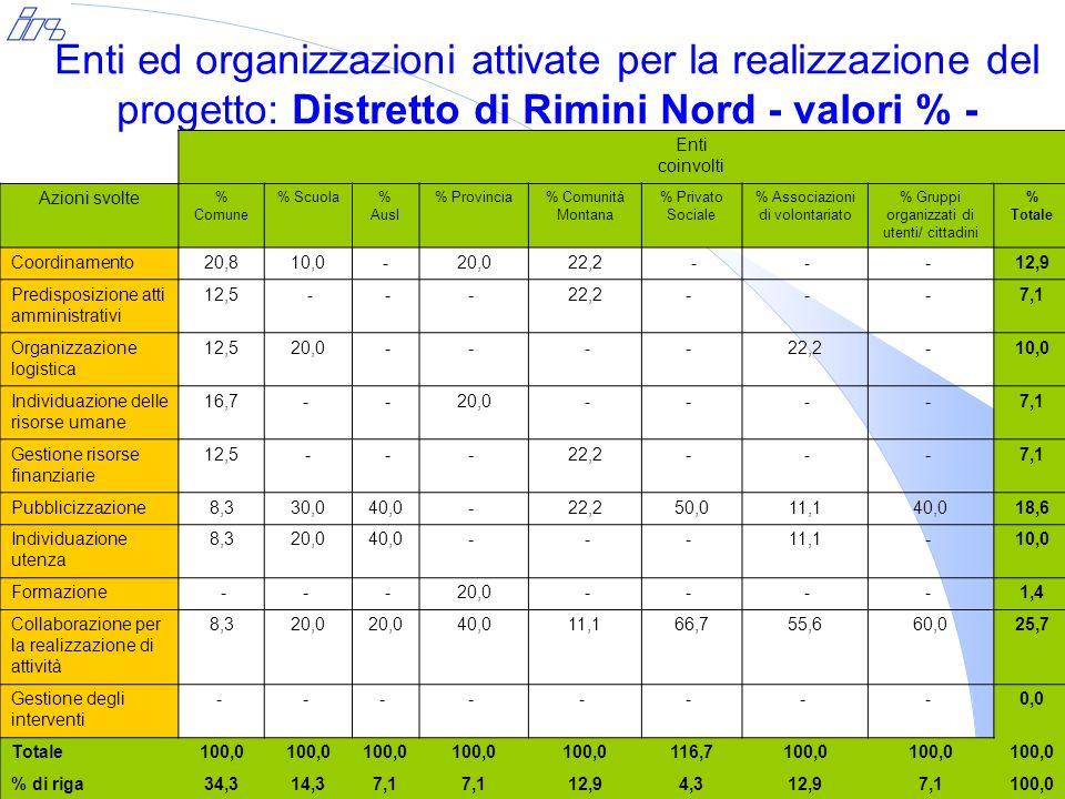Enti ed organizzazioni attivate per la realizzazione del progetto: Distretto di Rimini Nord - valori % - Enti coinvolti Azioni svolte % Comune % Scuola% Ausl % Provincia% Comunità Montana % Privato Sociale % Associazioni di volontariato % Gruppi organizzati di utenti/ cittadini % Totale Coordinamento20,810,0-20,022,2 - -- 12,9 Predisposizione atti amministrativi 12,5 - -- 22,2- -- 7,1 Organizzazione logistica 12,520,0 -- -- 22,2- 10,0 Individuazione delle risorse umane 16,7- -20,0 -- -- 7,1 Gestione risorse finanziarie 12,5- -- 22,2- -- 7,1 Pubblicizzazione8,330,040,0- 22,250,011,140,018,6 Individuazione utenza 8,320,040,0- -- 11,1- 10,0 Formazione -- -20,0 -- -- 1,4 Collaborazione per la realizzazione di attività 8,320,0 40,011,166,755,660,025,7 Gestione degli interventi - - - - - - - - 0,0 Totale100,0 116,7100,0 % di riga34,314,37,1 12,94,312,97,1100,0