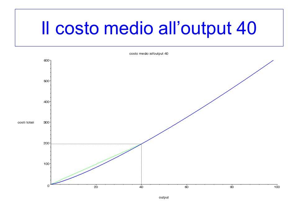 Il costo medio alloutput 40