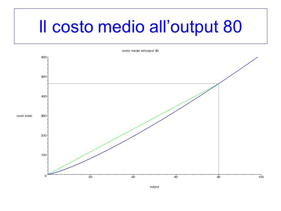Il costo medio alloutput 80