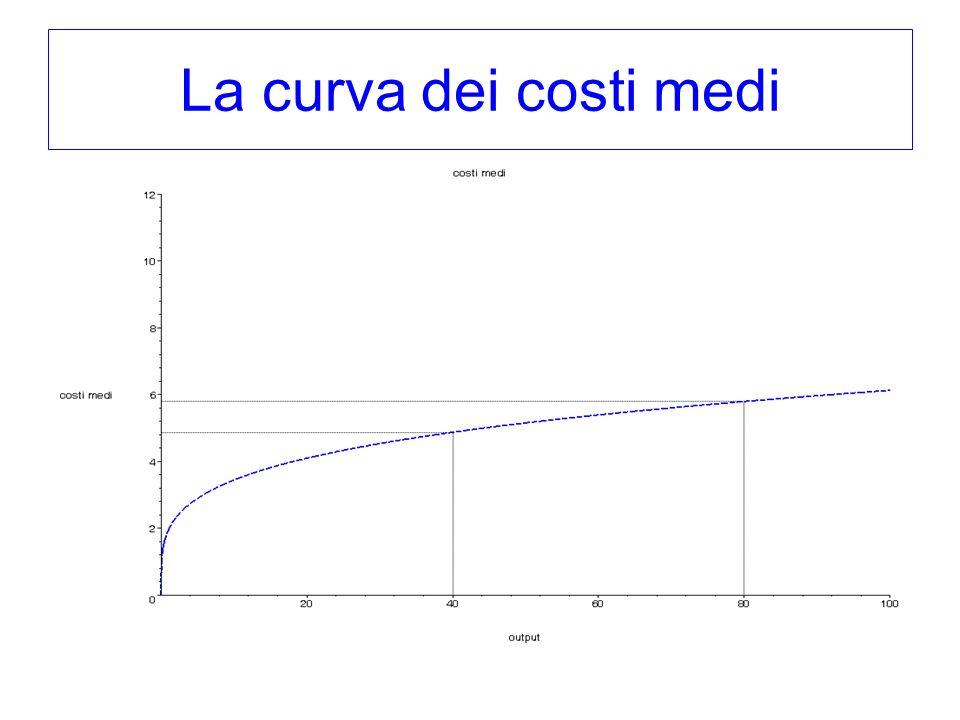 La curva dei costi medi