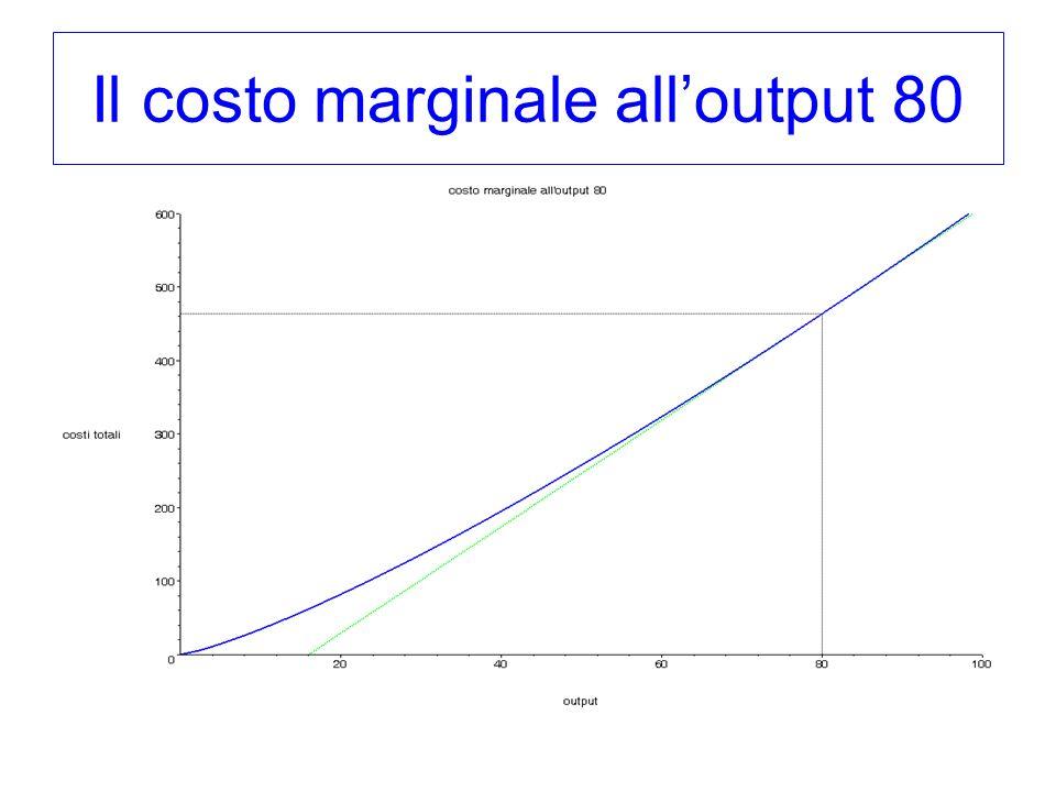 Il costo marginale alloutput 80
