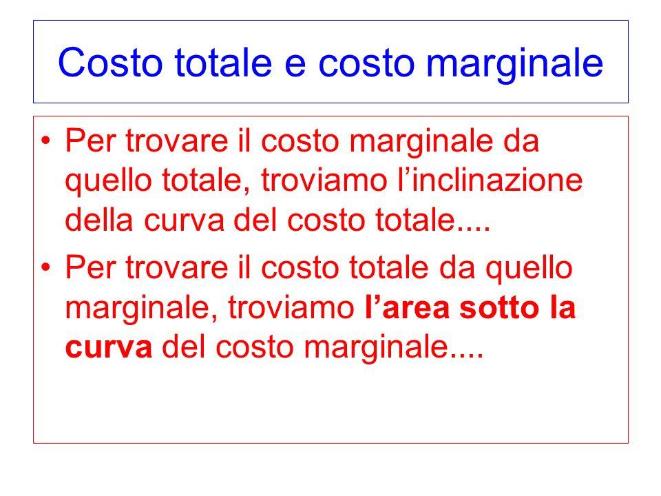 Costo totale e costo marginale Per trovare il costo marginale da quello totale, troviamo linclinazione della curva del costo totale.... Per trovare il