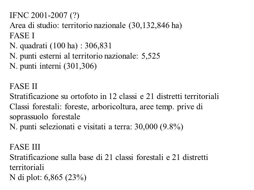 IFNC 2001-2007 ( ) Area di studio: territorio nazionale (30,132,846 ha) FASE I N.