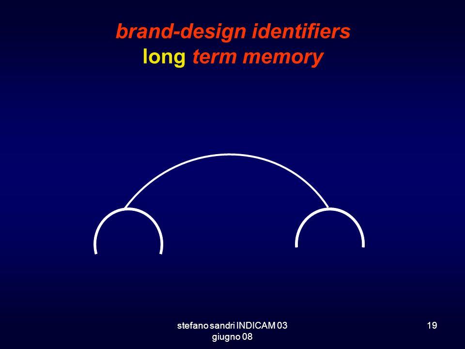 stefano sandri INDICAM 03 giugno 08 19 brand-design identifiers long term memory