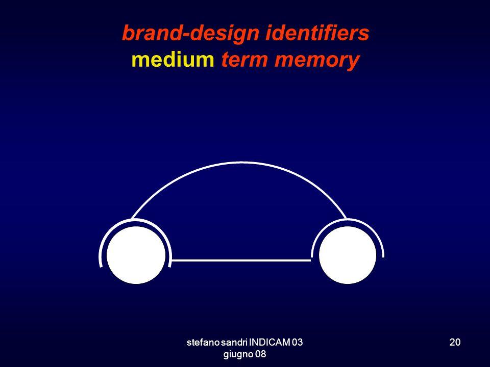 stefano sandri INDICAM 03 giugno 08 20 brand-design identifiers medium term memory