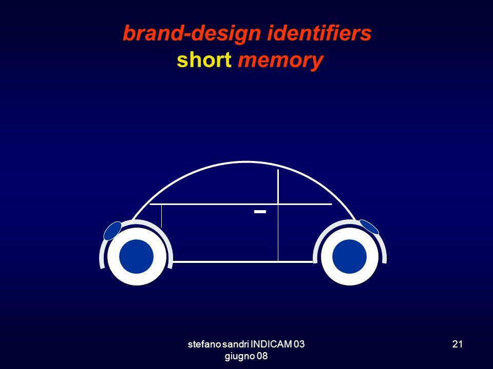 stefano sandri INDICAM 03 giugno 08 21 brand-design identifiers short memory