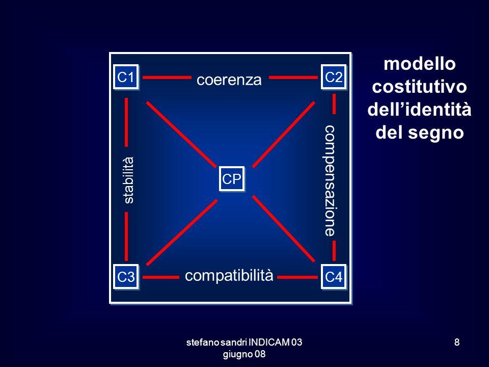 stefano sandri INDICAM 03 giugno 08 8 modello costitutivo dellidentità del segno C1 C3 CP C4 C2 stabilità compatibilità compensazione coerenza