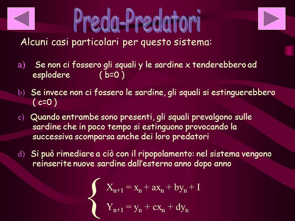 Alcuni casi particolari per questo sistema: d) Si può rimediare a ciò con il ripopolamento: nel sistema vengono reinserite nuove sardine dallesterno anno dopo anno { X n+1 = x n + ax n + by n + I Y n+1 = y n + cx n + dy n a) Se non ci fossero gli squali y le sardine x tenderebbero ad esplodere ( b=0 ) b) Se invece non ci fossero le sardine, gli squali si estinguerebbero ( c=0 ) c) Quando entrambe sono presenti, gli squali prevalgono sulle sardine che in poco tempo si estinguono provocando la successiva scomparsa anche dei loro predatori