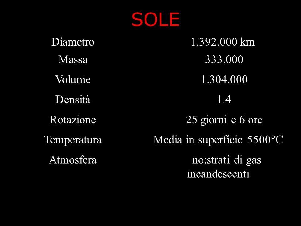 SOLE Diametro1.1.392.000 km Massa33333.000 Volume331.304.000 Densità1..1.4 Rotazione2525 giorni e 6 ore TemperaturaMedia in superficie 5500°C Atmosfer