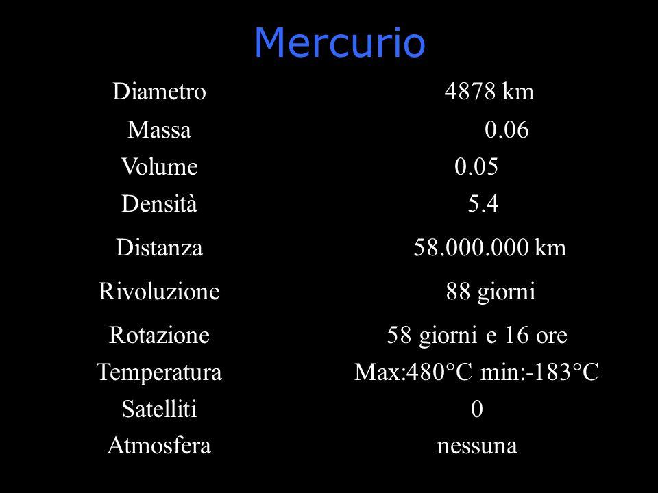 Mercurio Diametro1. 4878 km Massa Volume 0.0+60.06 0.05 Densità15.4 Distanza2558.000.000 km Rivoluzione8888 giorni Rotazione Temperatura Satelliti Atm