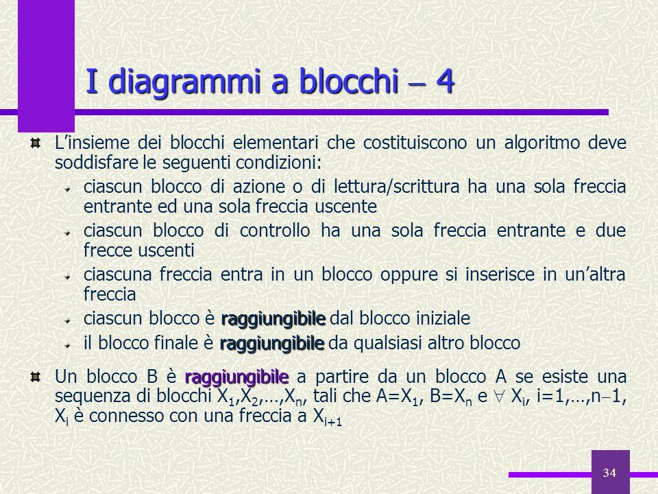 34 Linsieme dei blocchi elementari che costituiscono un algoritmo deve soddisfare le seguenti condizioni: ciascun blocco di azione o di lettura/scritt