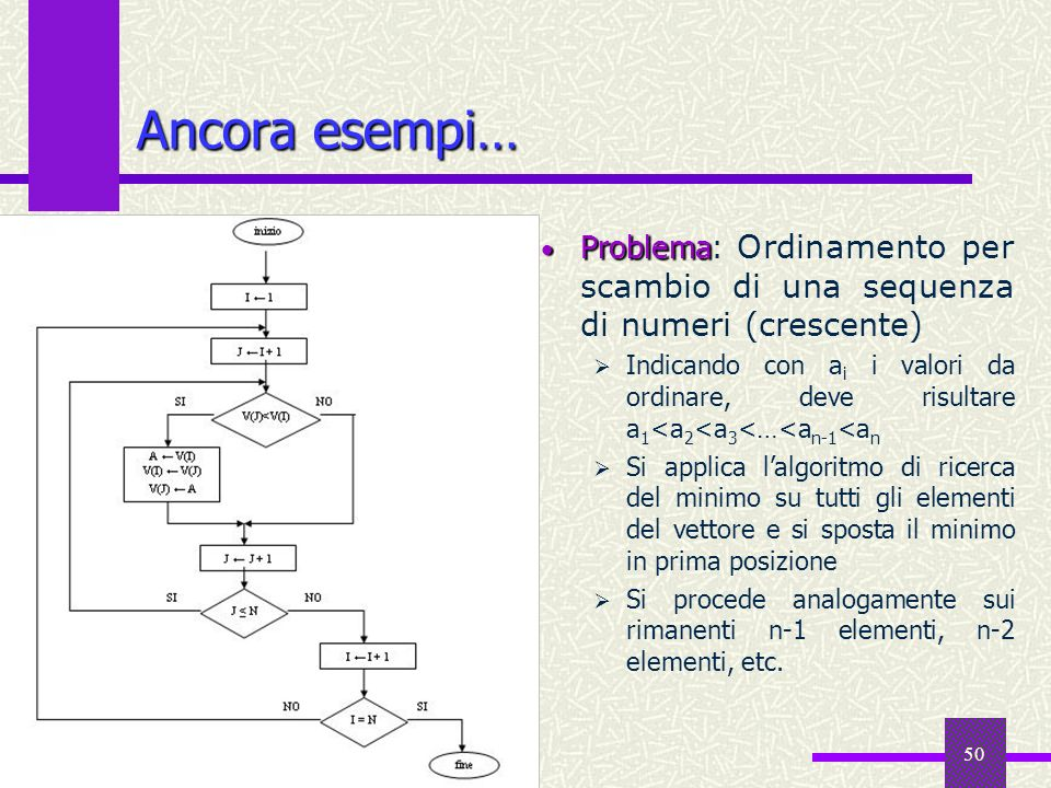 50 Ancora esempi… Problema Problema: Ordinamento per scambio di una sequenza di numeri (crescente) Indicando con a i i valori da ordinare, deve risult
