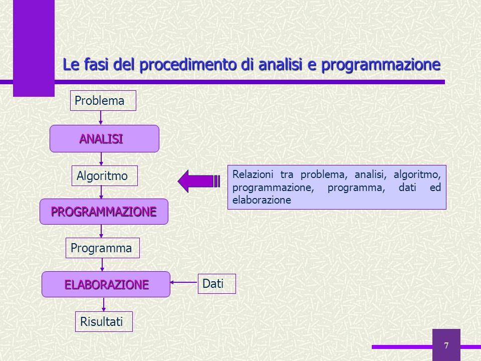 7 Le fasi del procedimento di analisi e programmazione Risultati Problema ANALISI ELABORAZIONE ELABORAZIONE Dati PROGRAMMAZIONE Algoritmo Programma Re