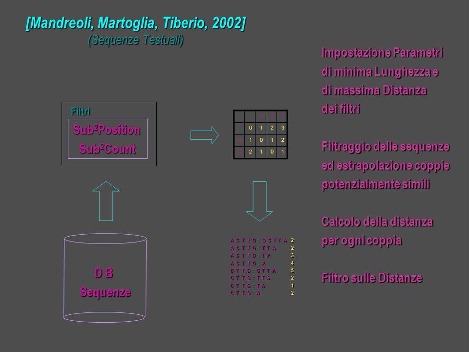 [Mandreoli, Martoglia, Tiberio, 2002] (Sequenze Testuali) D B D BSequenze ACT 0123 A1012 C2101 A C T T G : G C T T A A C T T G : T T A A C T T G : T A A C T T G : A C T T G : C T T A C T T G : T T A C T T G : T A C T T G : A 22345212 Impostazione Parametri di minima Lunghezza e di massima Distanza dei filtri Filtraggio delle sequenze ed estrapolazione coppie potenzialmente simili Calcolo della distanza per ogni coppia Filtro sulle Distanze Sub 2 Position Sub 2 Count Filtri