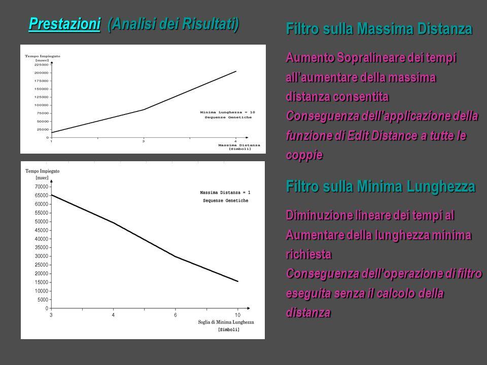 Prestazioni (Analisi dei Risultati) Filtro sulla Massima Distanza Aumento Sopralineare dei tempi allaumentare della massima distanza consentita Conseguenza dellapplicazione della funzione di Edit Distance a tutte le coppie Filtro sulla Minima Lunghezza Diminuzione lineare dei tempi al Aumentare della lunghezza minima richiesta Conseguenza delloperazione di filtro eseguita senza il calcolo della distanza