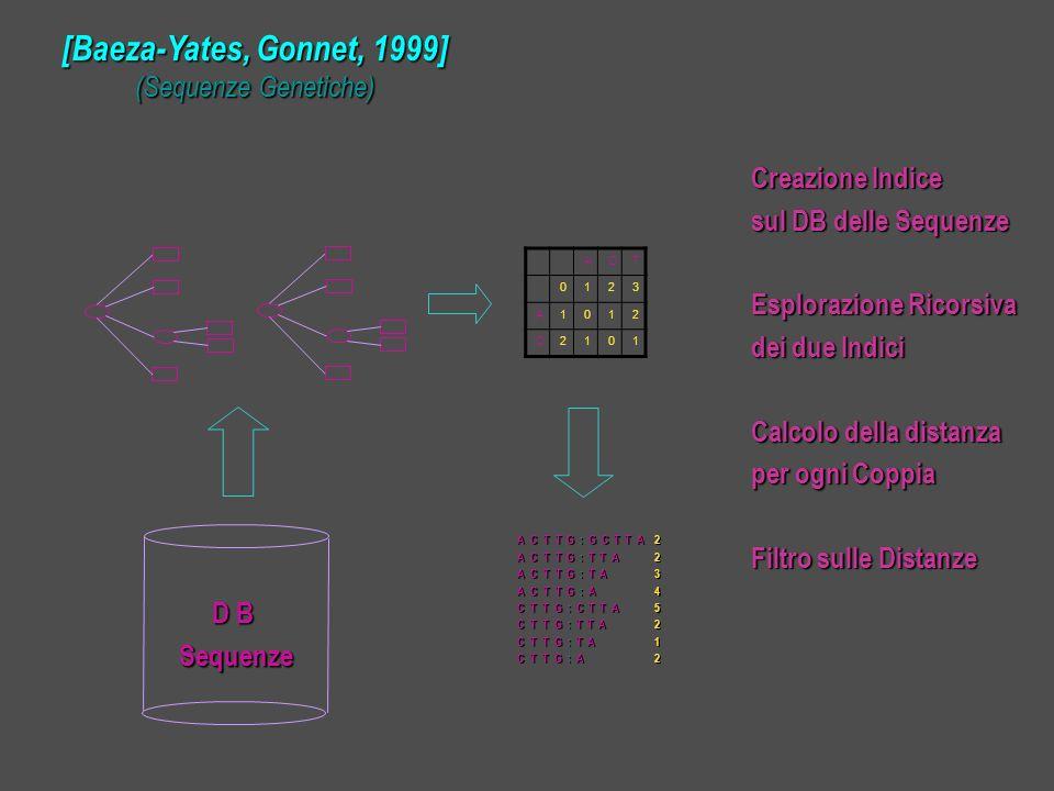 D B D BSequenze ACT 0123 A1012 C2101 A C T T G : G C T T A A C T T G : T T A A C T T G : T A A C T T G : A C T T G : C T T A C T T G : T T A C T T G : T A C T T G : A 22345212 Creazione Indice sul DB delle Sequenze Esplorazione Ricorsiva dei due Indici Calcolo della distanza per ogni Coppia Filtro sulle Distanze [Baeza-Yates, Gonnet, 1999] (Sequenze Genetiche)