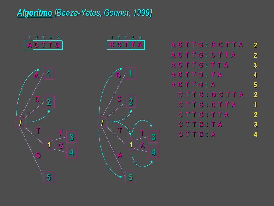 Algoritmo [Baeza-Yates, Gonnet, 1999] 12 5 3 4 A T T C G G 1 / 12 5 3 4 G T T C A A 1 / A C T T G G C T T A 1 2 3 4 5 1 2 3 4 5 A C T T G : G C T T A A C T T G : C T T A A C T T G : T T A A C T T G : T A A C T T G : A C T T G : G C T T A C T T G : C T T A C T T G : T T A C T T G : T A C T T G : A 2234521234