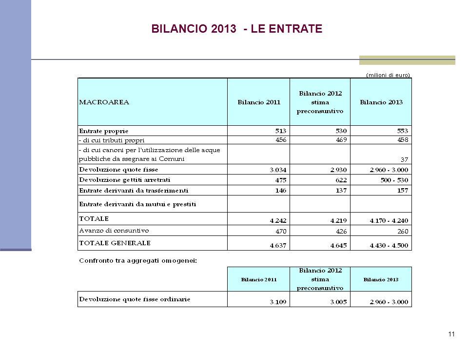11 BILANCIO 2013 - LE ENTRATE