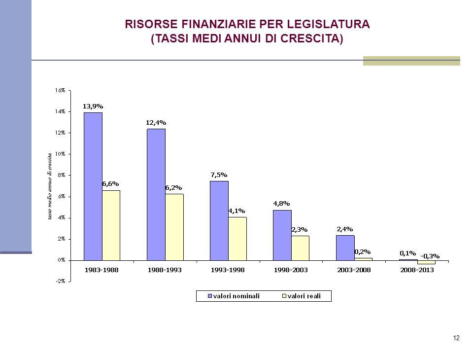 12 RISORSE FINANZIARIE PER LEGISLATURA (TASSI MEDI ANNUI DI CRESCITA)