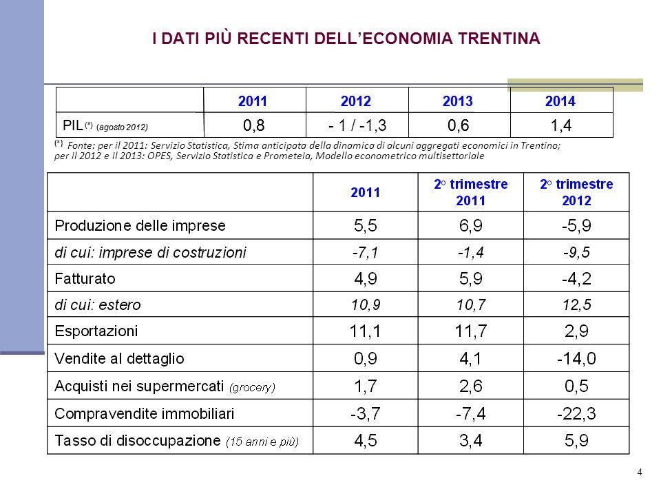 4 I DATI PIÙ RECENTI DELLECONOMIA TRENTINA (*) Fonte: per il 2011: Servizio Statistica, Stima anticipata della dinamica di alcuni aggregati economici in Trentino; per il 2012 e il 2013: OPES, Servizio Statistica e Prometeia, Modello econometrico multisettoriale 1,4 2014 0,6- 1 / -1,30,8 PIL (*) (agosto 2012) 201320122011 1,4 2014 0,60,8 PIL (*) (agosto 2012) 201320122011