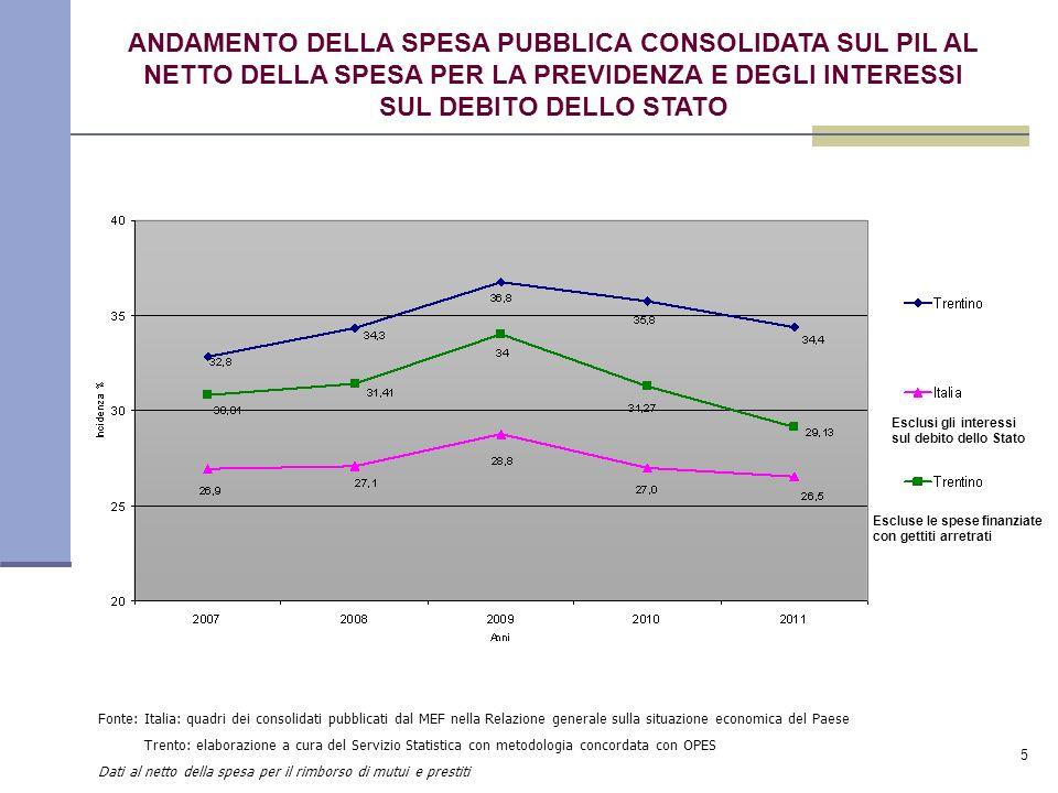 5 Fonte: Italia: quadri dei consolidati pubblicati dal MEF nella Relazione generale sulla situazione economica del Paese Trento: elaborazione a cura del Servizio Statistica con metodologia concordata con OPES Dati al netto della spesa per il rimborso di mutui e prestiti ANDAMENTO DELLA SPESA PUBBLICA CONSOLIDATA SUL PIL AL NETTO DELLA SPESA PER LA PREVIDENZA E DEGLI INTERESSI SUL DEBITO DELLO STATO Esclusi gli interessi sul debito dello Stato Escluse le spese finanziate con gettiti arretrati