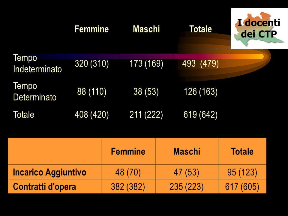 I docenti dei CTP FemmineMaschiTotale Tempo Indeterminato 320 (310)173 (169)493 (479) Tempo Determinato 88 (110)38 (53)126 (163) Totale408 (420)211 (222)619 (642) FemmineMaschiTotale Incarico Aggiuntivo 48 (70)47 (53)95 (123) Contratti d opera 382 (382)235 (223)617 (605)