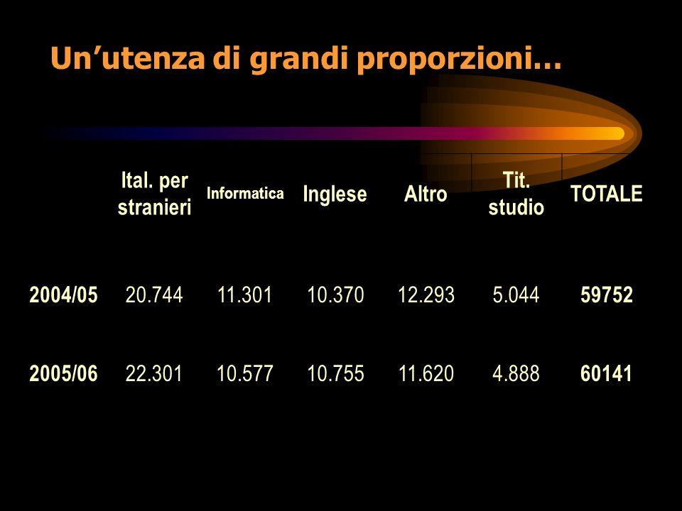 Unutenza di grandi proporzioni… Ital. per stranieri Informatica IngleseAltro Tit.